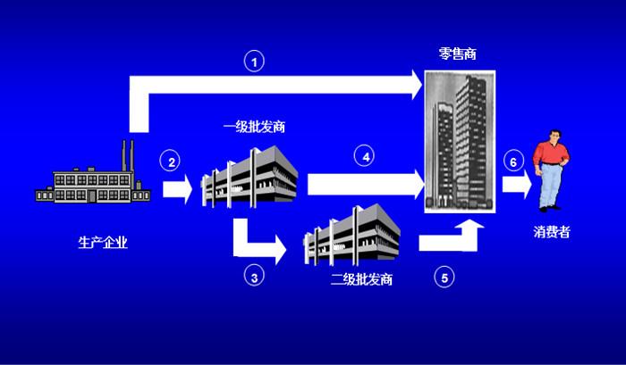 渠道体系规划设计部分模型1