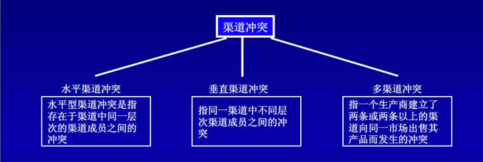 渠道体系规划设计部分模型3