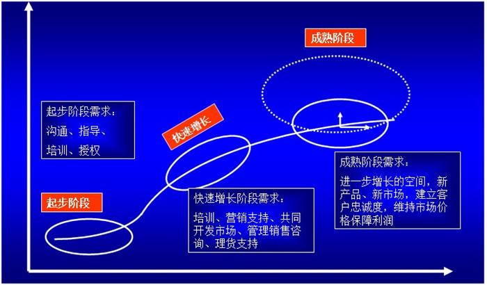 经销商管理体系建设部分模型1