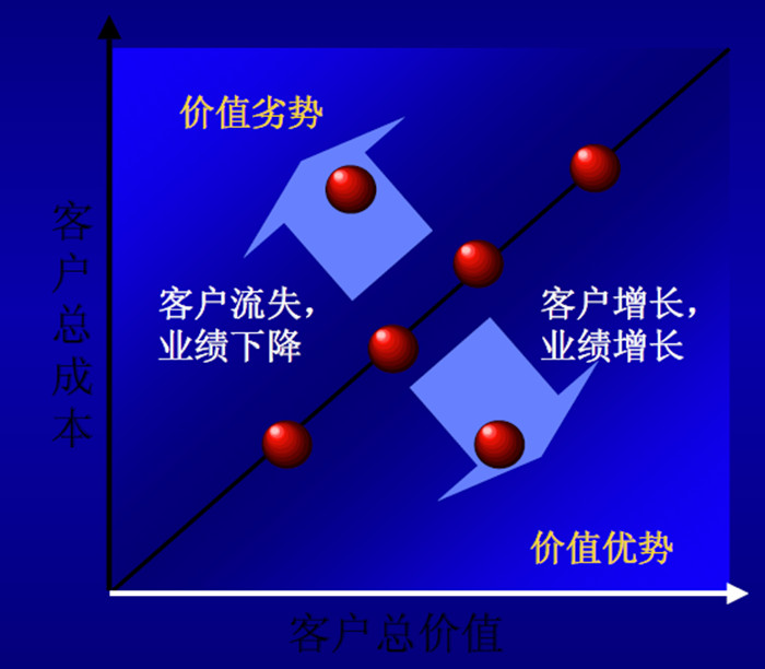 经销商管理体系建设部分模型2