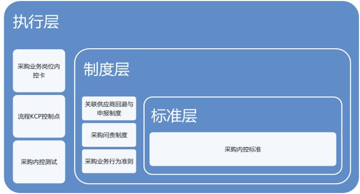 采购内控系统图2
