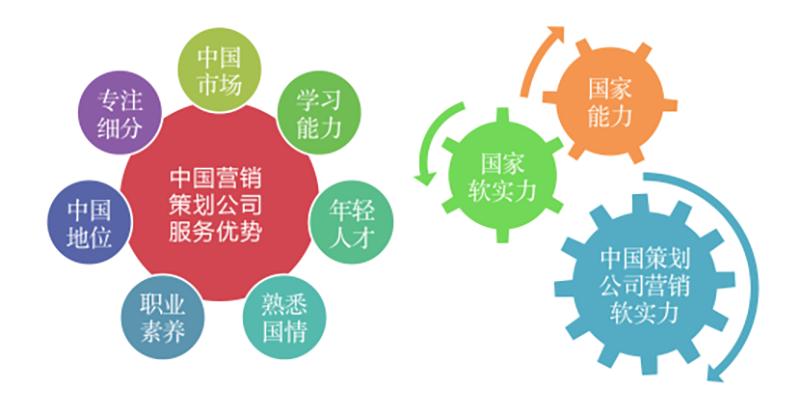 2019年度最新中国十大营销策划公司1