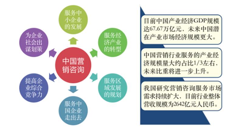 2019年度最新中国十大营销策划公司2
