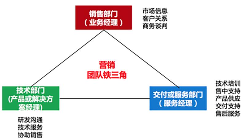 大客户营销铁三角模型