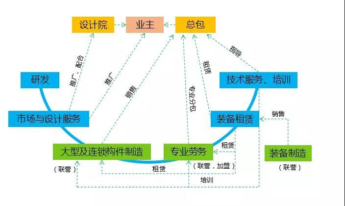 宁波优造商业模式2