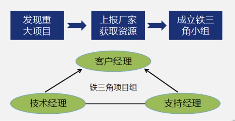 盾安智控全面导入铁三角业务模式