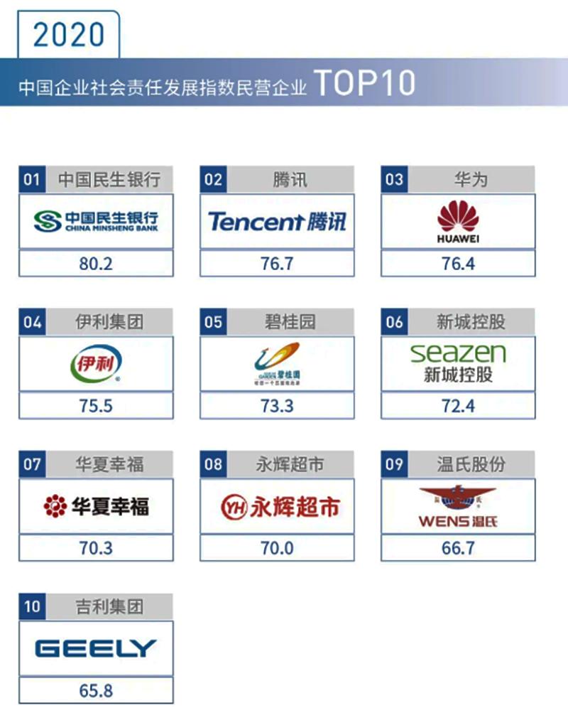 温氏集团入选中国企业社会责任发展指数民营企业top10—3