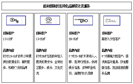 生鲜供应链系统结构框图