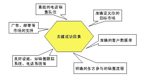 电话销售关键成功因素分析-世界营销评论-mkt.icxo