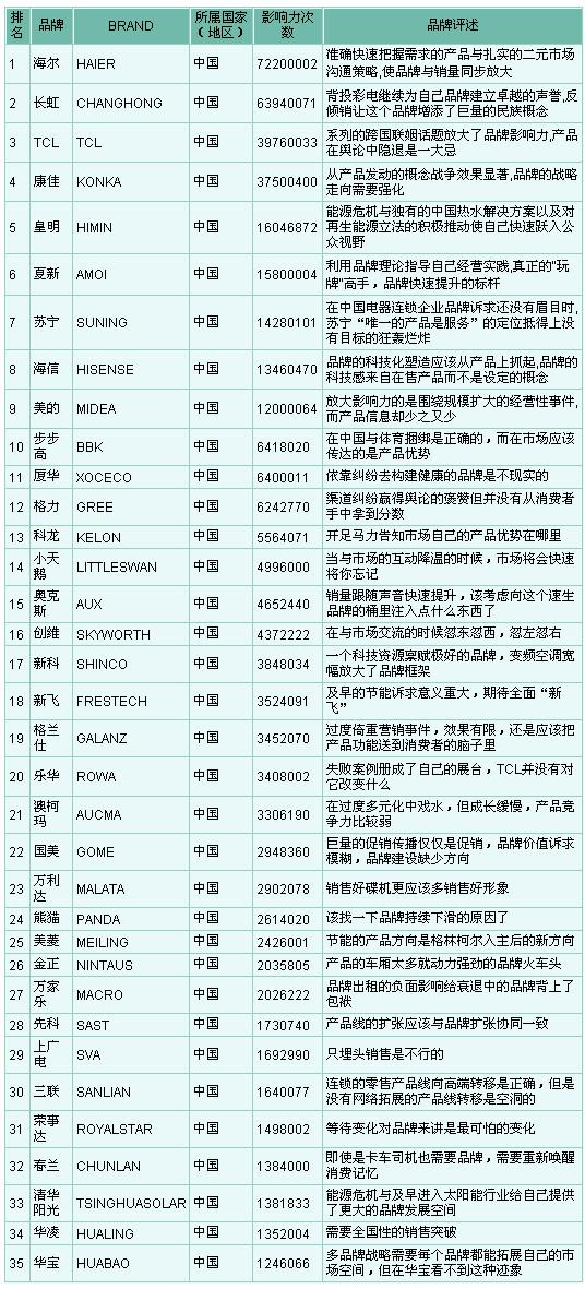 厨房家电品牌 家电品牌排行榜 中国家电品牌排行榜