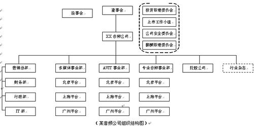 服装企业组织结构图